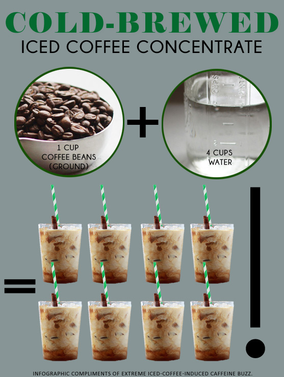 How-to-Make-Cold-Brewed-Iced-Coffee-Conc